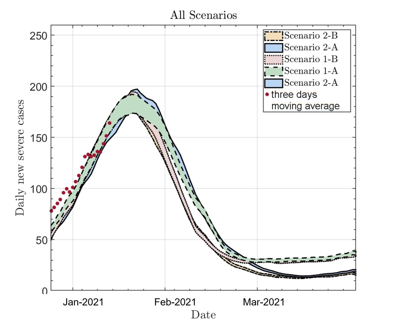 תחזית ארוכת טווח לתחלואה קשה יומית בתרחישים שונים